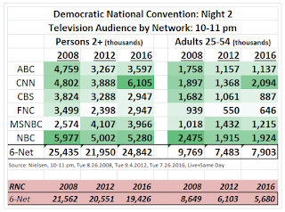 Democratic National Convention Ratings: CNN Leads