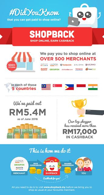 cashback, shopback, pulangan wang tunai dengan shoping online, shopping online, cashback dengan shopback
