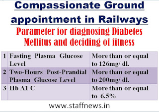compassionate+appointment+railways