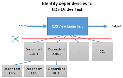 Introduction to CDS Test Double Framework – How to write unit tests for ABAP CDS Entities?