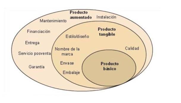 niveles de un producto