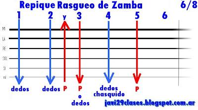 gráfico de Repique de Rasgueo de Zamba para guitarra folklore, folclore