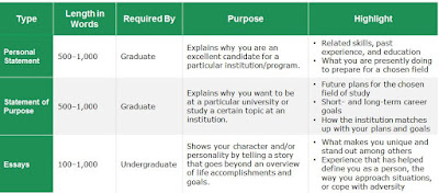 Characteristics of personal statements, statements of purpose, and college essays