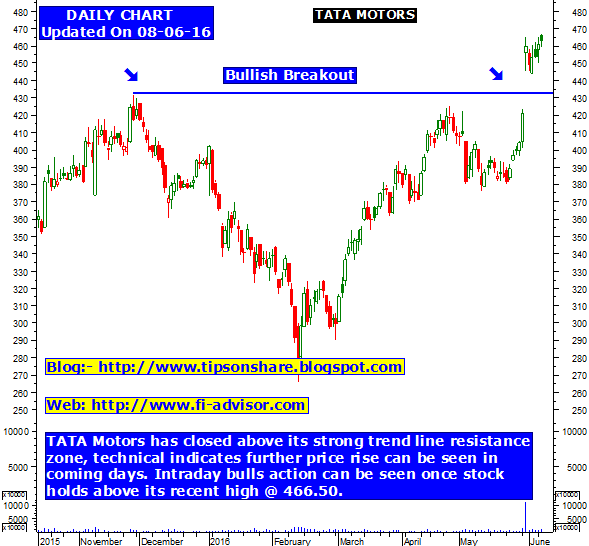 Tata motors tips on share and technical tips updated on for Stock price of tata motors