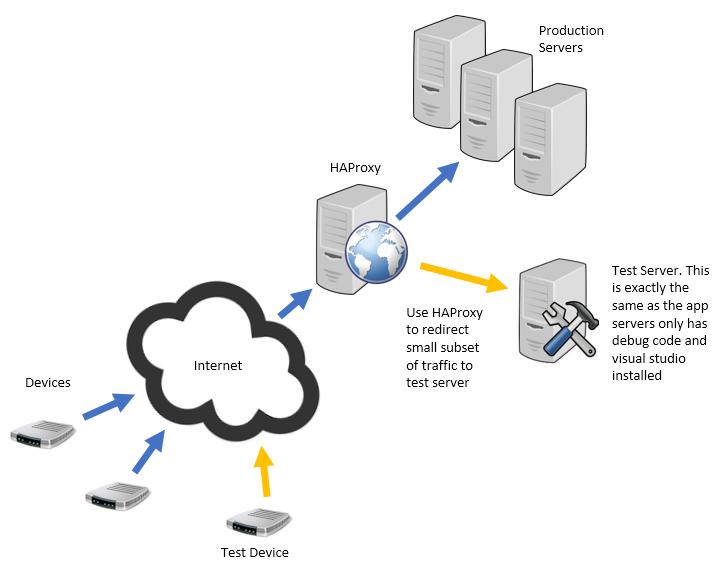 Load balancing TCP/IP traffic using HAProxy/Nginx ~ Ocean