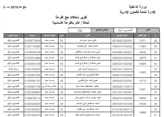الان نتيجة قرعة الحج بمحافظة الدقهلية 2018 وننشر اسماء 1530 فائز بقرعة الحج