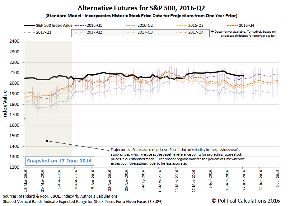 Alternative Futures - S&P 500 - 2016Q2 - Standard Model - Snapshot 2016-06-17