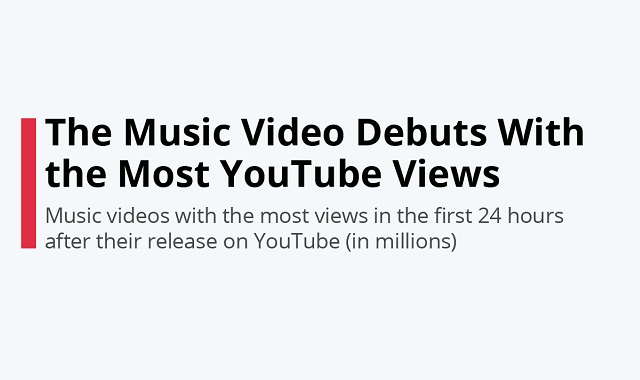 BTS breaks yet another YouTube record #infographic