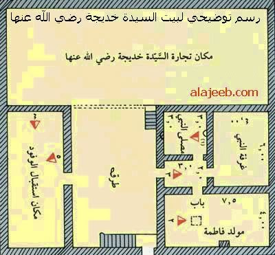 Pelan Rumah Nabi Muhammad