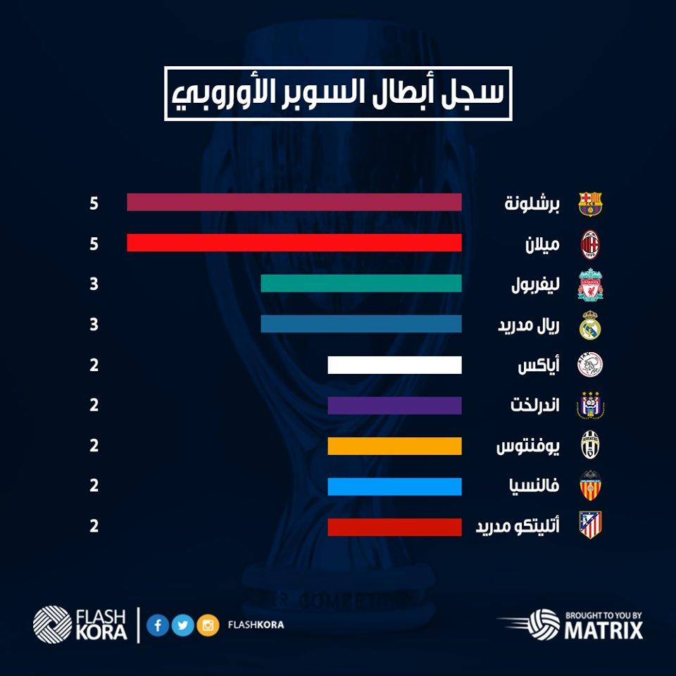 سجل الفرق الأكثر تتويجا ببطولة كأس السوبر الأوروبي عبر التاريخ SuperCup