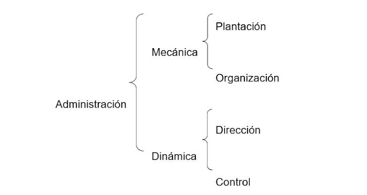 Resumen del libro Fundamentos de Administración de Lourdes Münch y José García