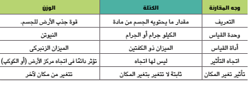 الفرق بين الكتلة و الوزن أمثلة حسابية عليهما مدونة مدينة الفيزياء للمنهاج الفلسطيني