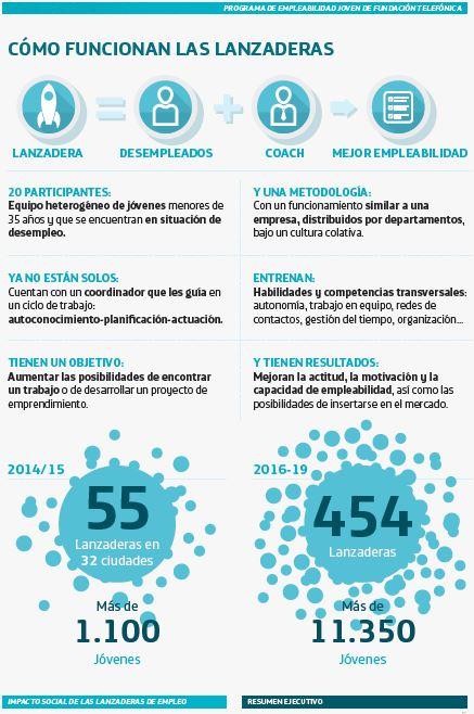 evaluacion impacto social: