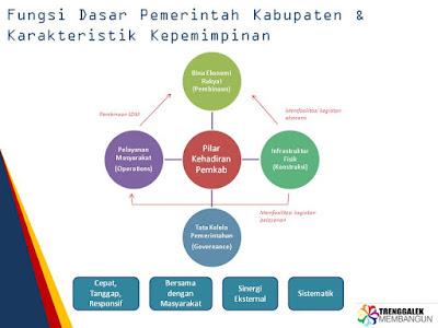 Fungsi Dasar Pemerintah Kabupaten & Karakteristik Kepemimpinan