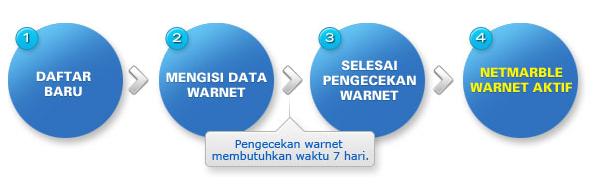 Cara Daftar Warnet Netmarble Indonesia