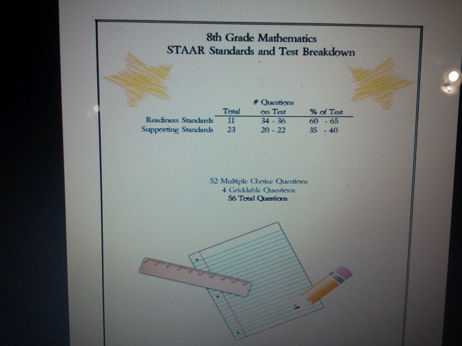 Cookin' Up Fun With Middle School Math: STAAR Teks Checklist