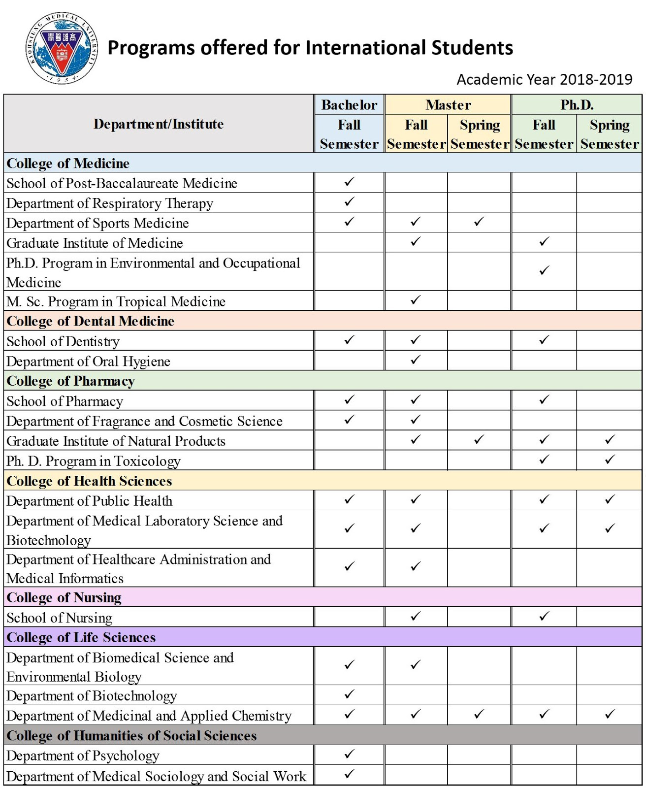 Pendaftaran program Beasiswa Kaohsiung Medical University sedang dibuka