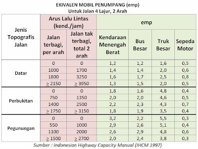 Tabel Faktor Ekivalen smp Per Jenis Kendaraan dan Ruas Jalan 4 Lajur 2 Arah, (IHCM 1997)