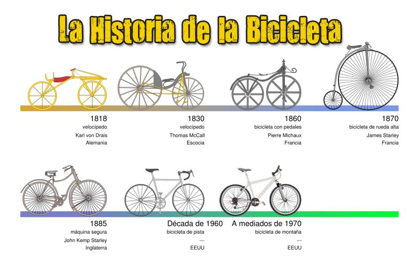 """Mi Primera Bicicleta Chicco Su Primera Bicicleta: Ricardo Brau """" Blog De Fitness Y Deportes : CICLISMO ; LA"""