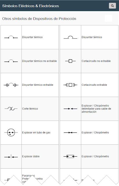 Símbolos de Dispositivos de Protección Eléctrica