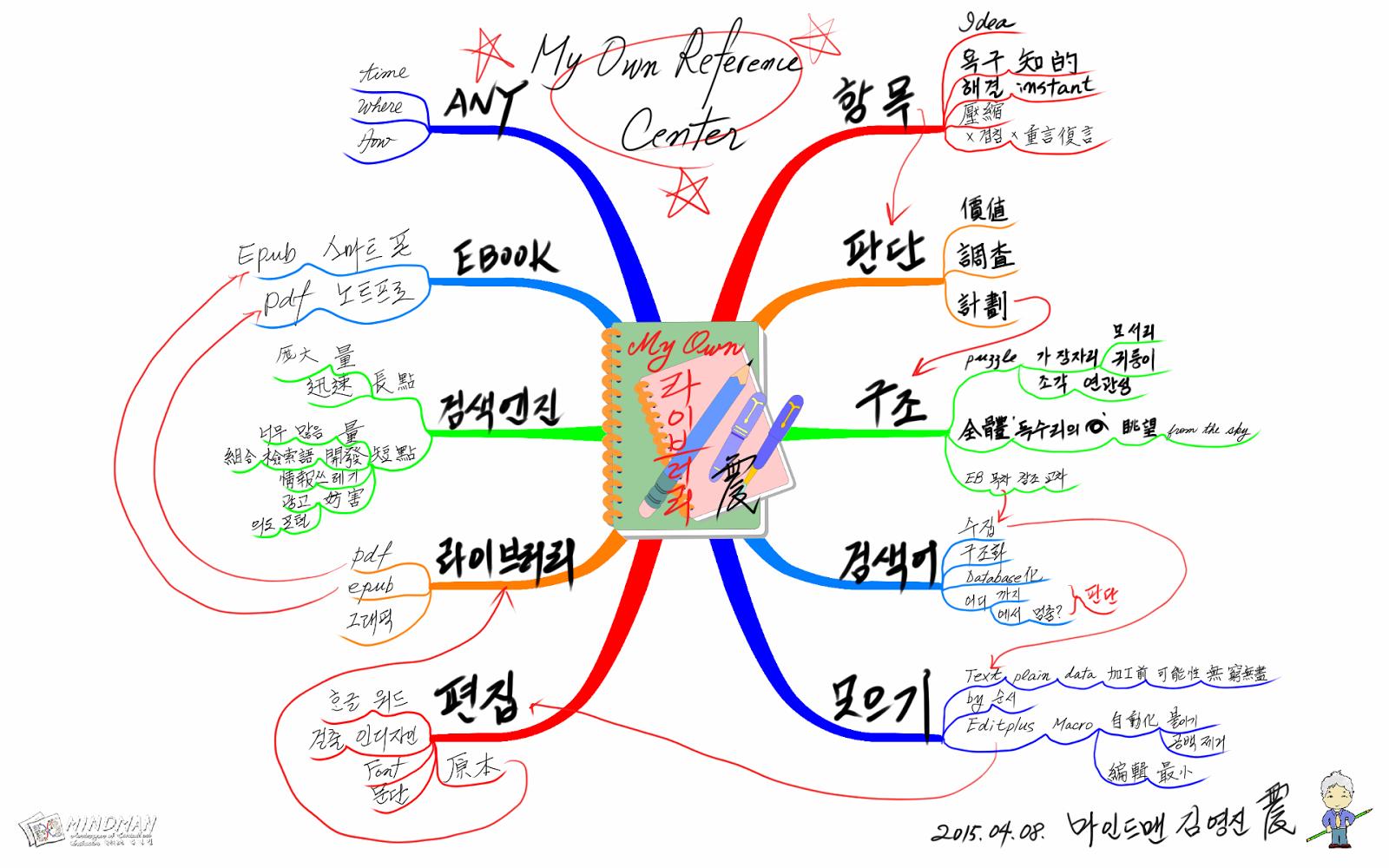마인드맨의 디지털 마인드맵 이야기: 마인드맵 강좌 제20강 ...
