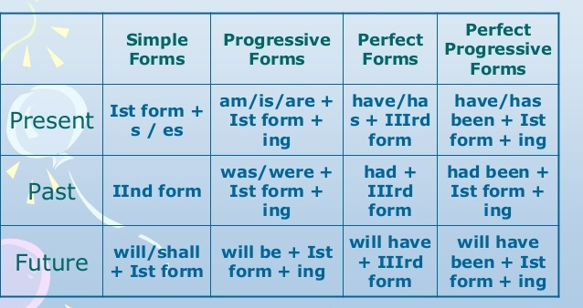Formula English Grammar Tense Chart