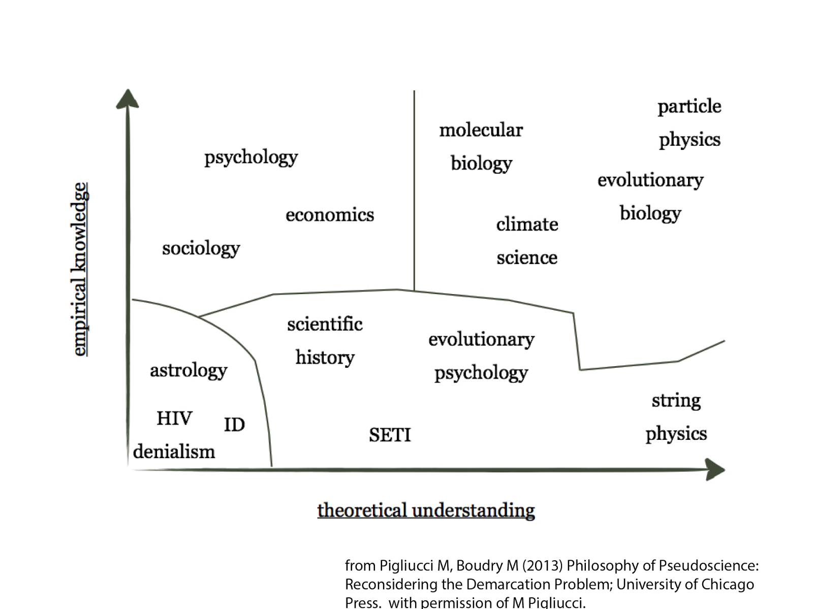 The Purpose Of This Essay Is To Look At Possible Boundaries Between Science And Pseudoscience As Well As A Couple Of Interesting Observations As They Apply