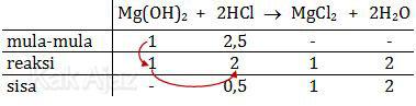 Tabel penentuan sisa reaksi dengan konsep pereaksi pembatas
