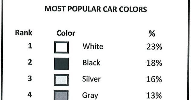 LARRY THE LESSOR: MOST POPULAR CAR COLORS