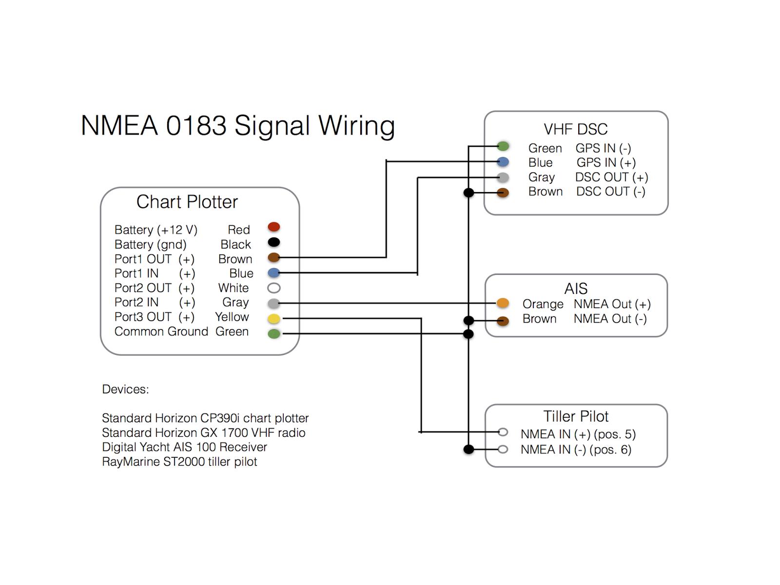 hight resolution of connecting a chart plotter vhf ais receiver and tiller pilot using rh svripple blogspot com garmin nmea 0183 wiring diagram garmin nmea 0183 wiring diagram
