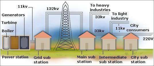 Electrical Power Transmission System : Flamingidea electrical power transmission system and network