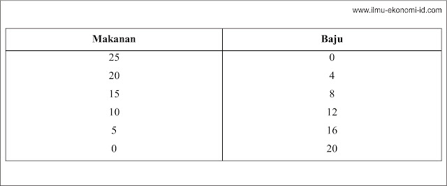 Tabel Kemungkinan Kombinasi