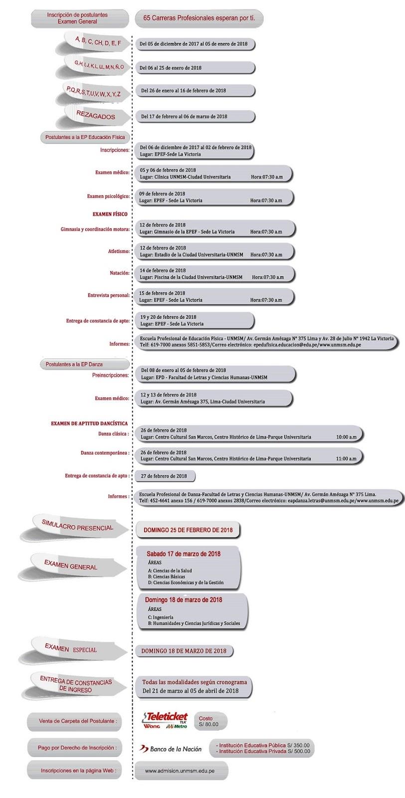 Cronograma de Admisión de la UNMSM 2018