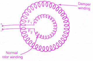 Different methods of starting Synchronous Motor