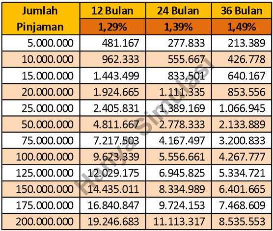 tabel-angsuran-kta-danamon-payroll-2019
