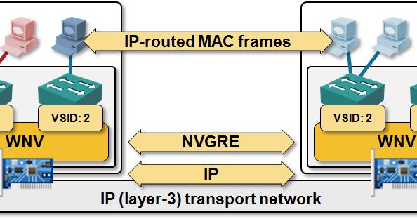 Hyper-V Network Virtualization (HNV/NVGRE): Simply Amazing