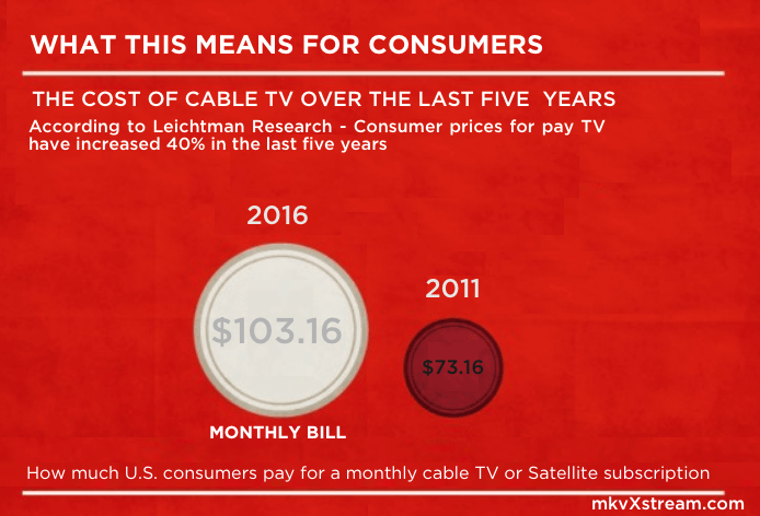 cord cutting pay TV