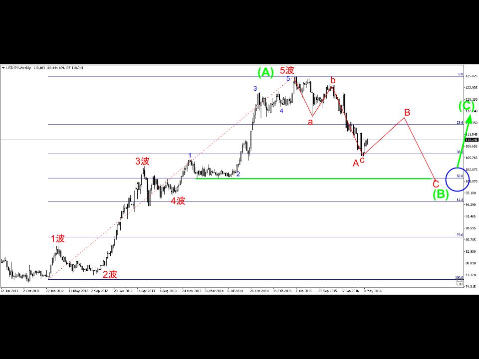 usd.jpy-chart2