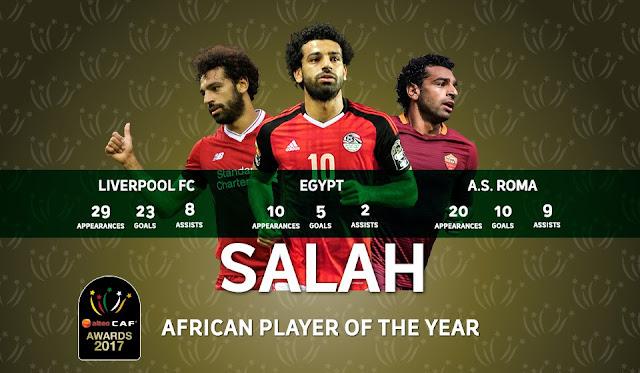 محمد صلاح الاعب المصرى يفوز بجائزة الكرة الذهبية لعام 2017 لأفضل لاعب في افريقيا لعام 2017 ؟