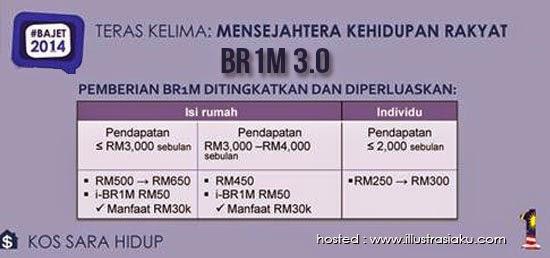 BR1M dan Golongan Muflis