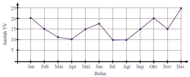 5 kinds of diagrams in statistics bar diagram ccuart Gallery