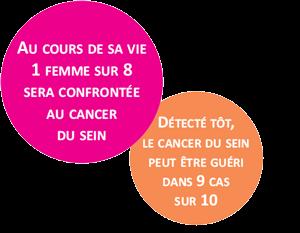 Cancer du sein chez la femme