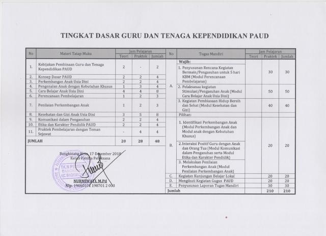 contoh sertifikat diklat berjenjang tingkat dasar bagi pendidik dan tenaga kependidikan PAUD