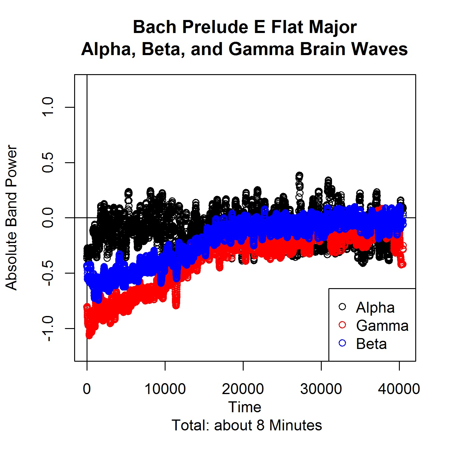 Plato Theoria: Bach, Mozart, and a Brain Wave Illustration