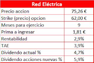 Venta de Opciones Put sobre Red Eléctrica