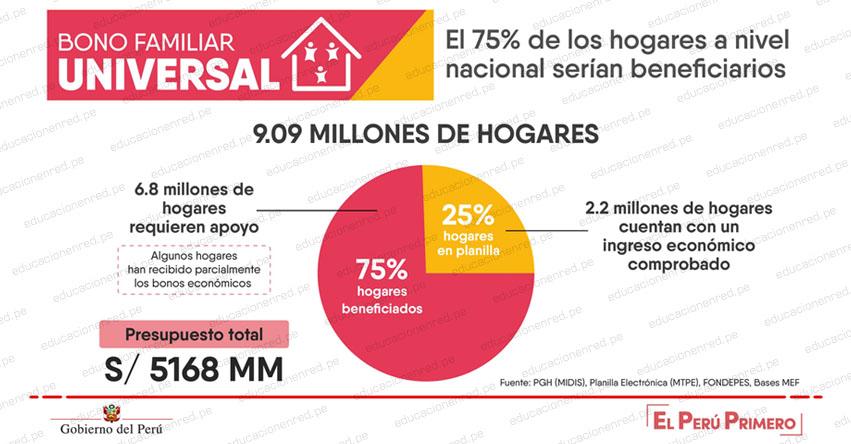 WWW.BONOFAMILIARUNIVERSAL.PE - Bono Familiar Universal de S/ 760 soles beneficiará a más de 4 millones de hogares