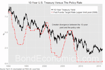Chart: 10-year Treasury and Fed Funds