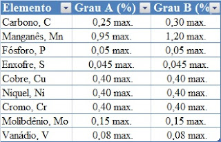 ASTM A53 Composição Química