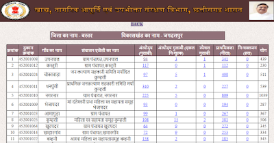 Chhattisgarh Ration Card Details