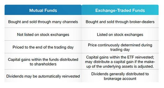 Tamer Hamed Exchange Traded Fund Etfs